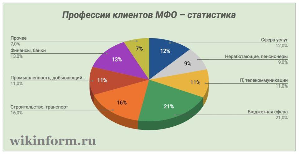 Картинка График Профессии клиентов