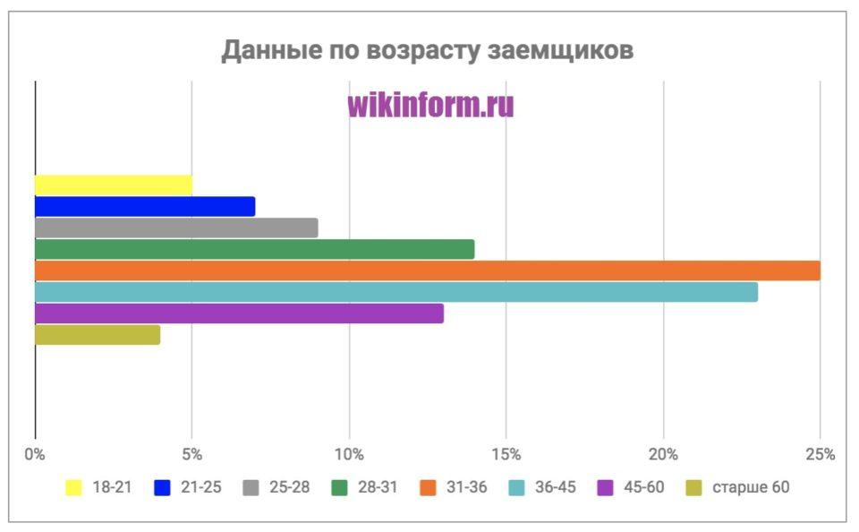 Фото График_Данные по возрасту заемщиков