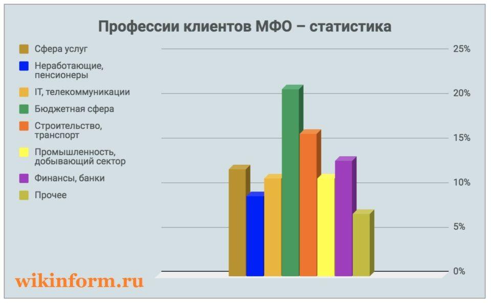 Фотография График_профессии заемщиков МФО в России