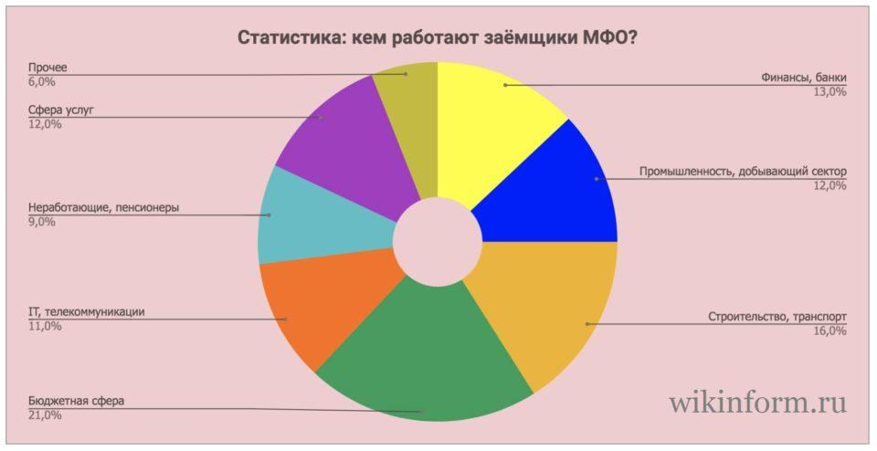 Картинка Статистика Кем работают заемщики
