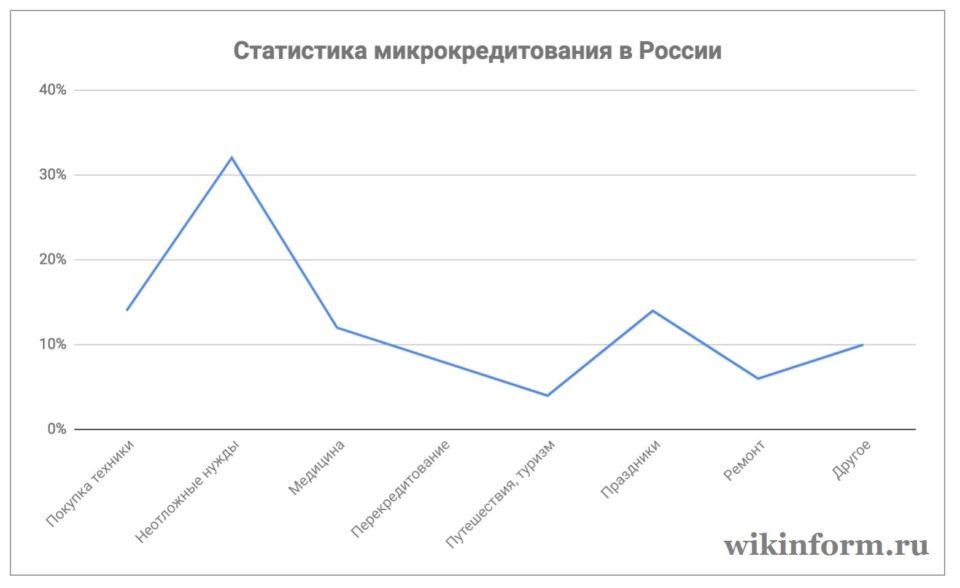 Фото Статистика микрокредитования в России