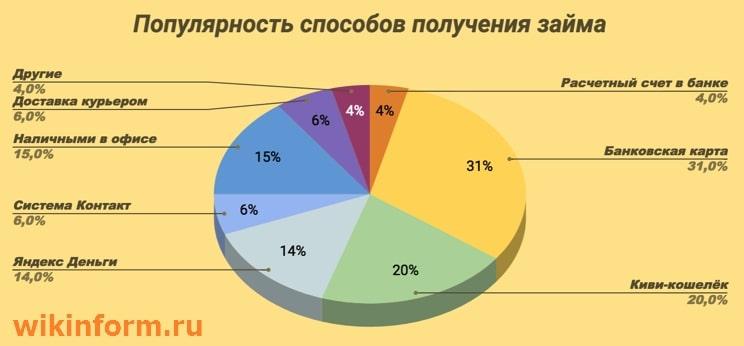 Картинка График_Популярность способов получения денег в МФО