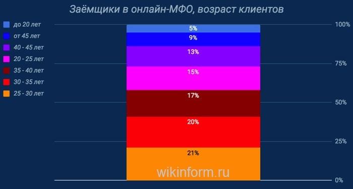 Фото График_Возраст заемщиков онлайн-МФО